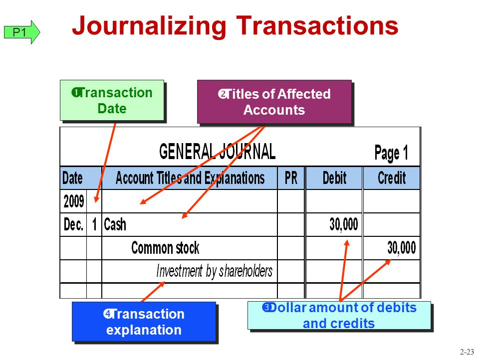  Dollar amount of debits and credits Journalizing Transactions  Transaction Date  Transaction explanation  Titles of Affected Accounts P1 2-23