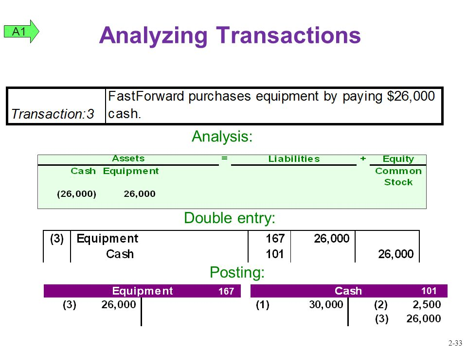 Analyzing Transactions Double entry: 167 101 Posting: A1 Analysis: 2-33