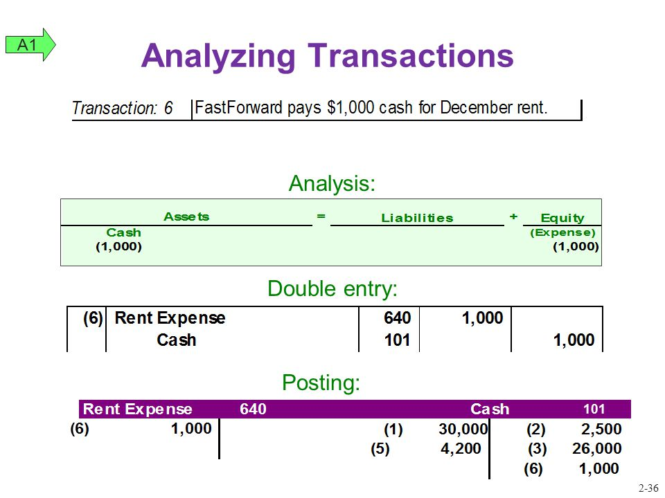 Analyzing Transactions Analysis: Double entry: 101 Posting: A1 2-36
