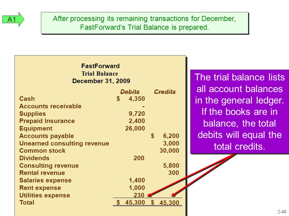After processing its remaining transactions for December, FastForward's Trial Balance is prepared. DebitsCredits Cash4,350$ Accounts receivable- Suppl