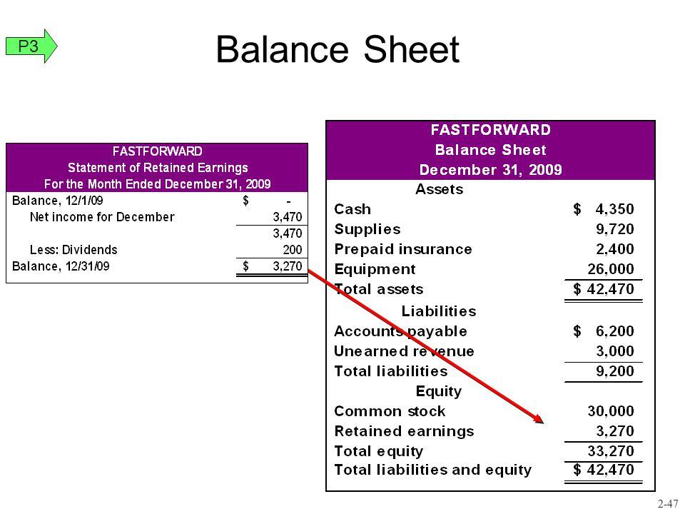 Balance Sheet P3 2-47