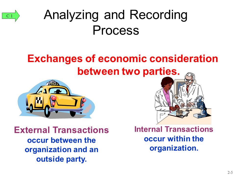 Analyzing and Recording Process Accounting process: -Identifies business transactions and events, -Analyzes and records their effects, and -Summarizes and presents information in reports and financial statements.