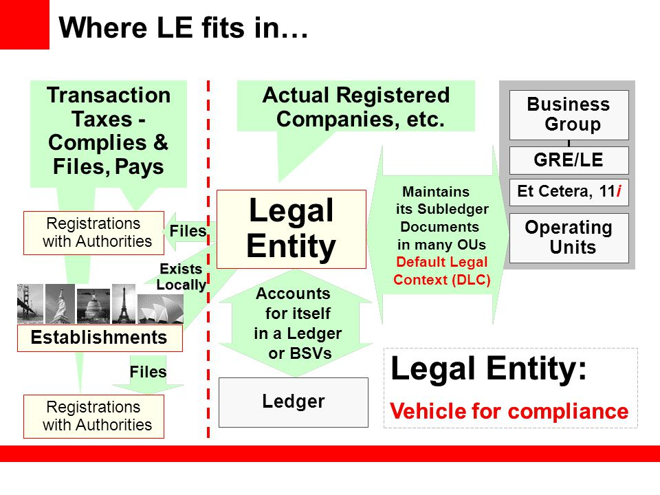 Where LE fits in… Transaction Taxes - Complies & Files, Pays Actual Registered Companies, etc. Et Cetera, 11i Maintains its Subledger Documents in man