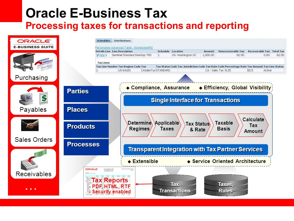 Tax Transactions Taxes, Rules Taxes, Rules Oracle E-Business Tax Processing taxes for transactions and reporting Determine Regimes Taxable Basis Calcu