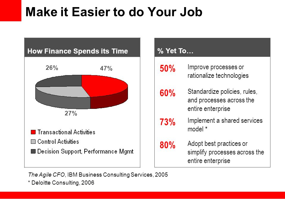 Make it Easier to do Your Job 50% Improve processes or rationalize technologies 60% Standardize policies, rules, and processes across the entire enter