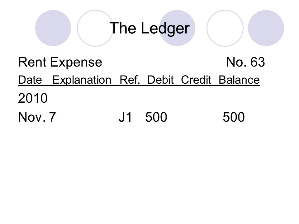The Ledger Rent Expense No. 63 Date Explanation Ref. Debit Credit Balance 2010 Nov. 7 J1 500 500