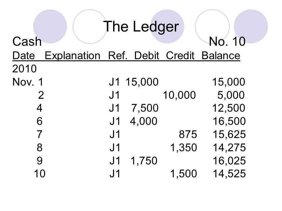The Ledger Cash No. 10 Date Explanation Ref. Debit Credit Balance 2010 Nov.