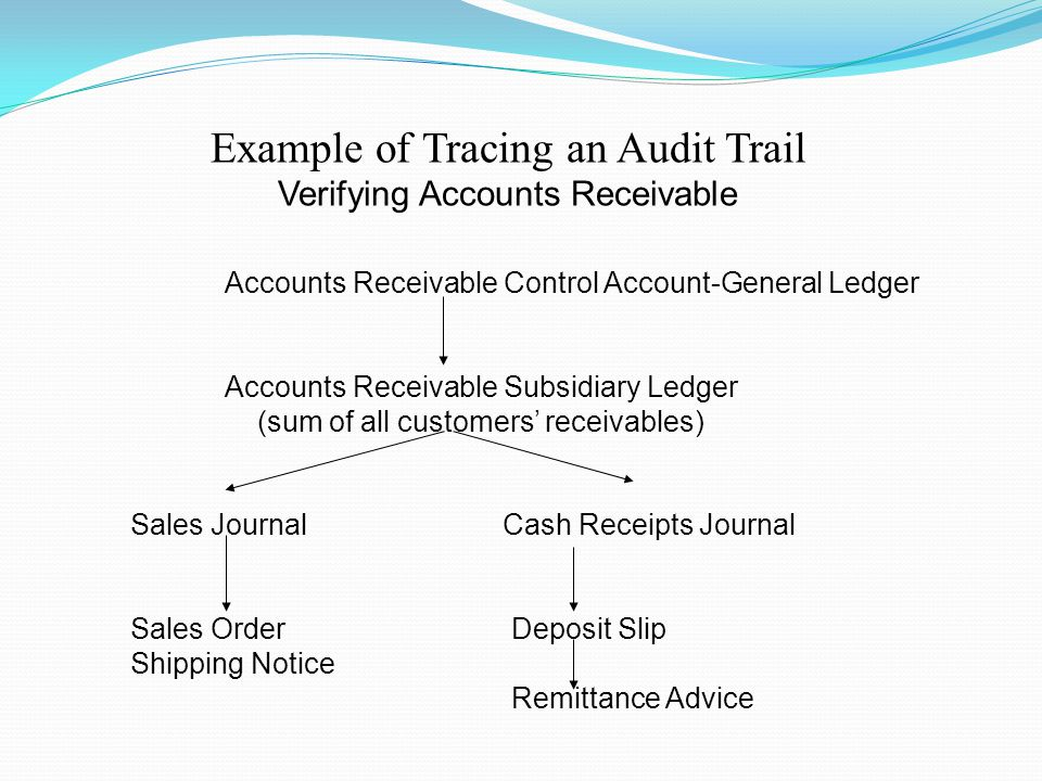 Accounts Receivable Control Account-General Ledger Accounts Receivable Subsidiary Ledger (sum of all customers' receivables) Sales JournalCash Receipt