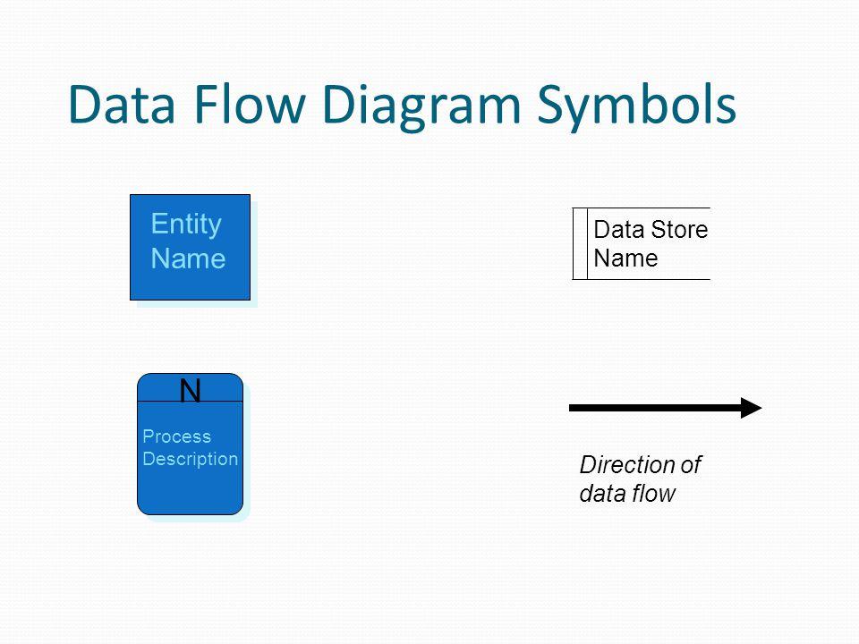 Data Flow Diagram Symbols Entity Name N Process Description Data Store Name Direction of data flow