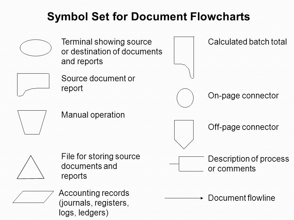 Symbol Set for Document Flowcharts Terminal showing source or destination of documents and reports Source document or report Manual operation File for