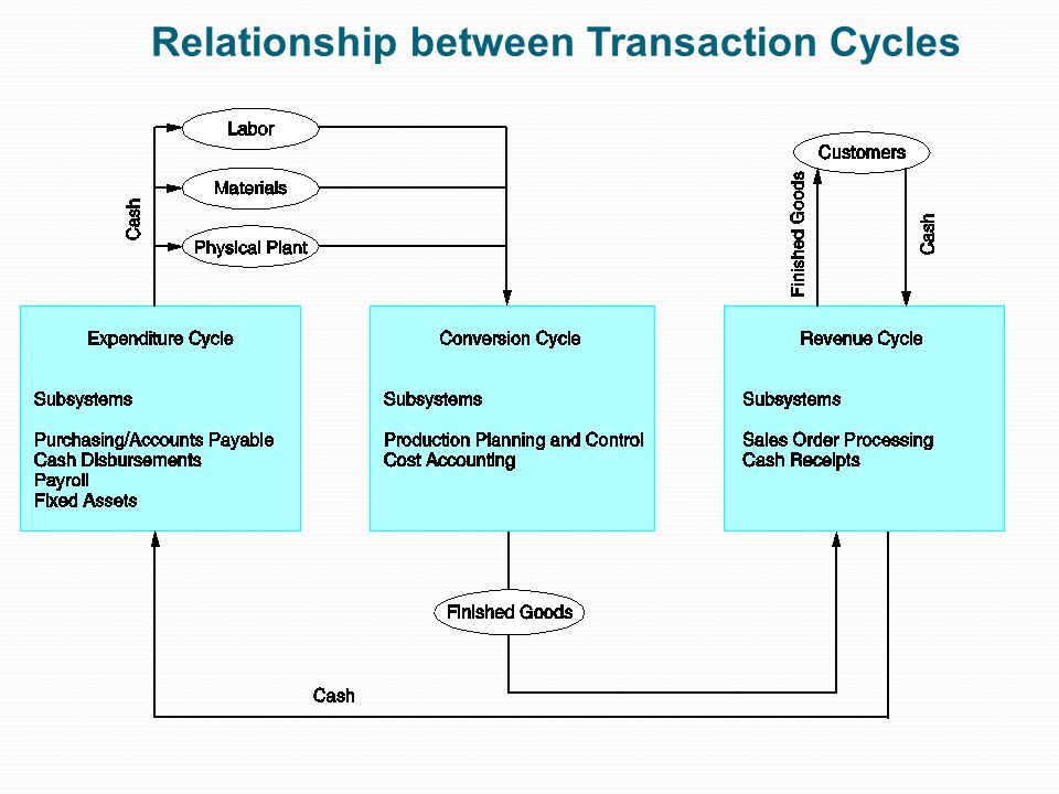 Each Cycle has Two Subsystems Expenditure Cycle: time lag between the two due to credit relations with suppliers: physical component (acquisition of goods) financial component (cash disbursements to the supplier) Conversion Cycle : the production system (planning, scheduling, and control of the physical product through the manufacturing process) the cost accounting system (monitors the flow of cost information related to production) Revenue Cycle: time lag between the two due to credit relations with customers : physical component (sales order processing) financial component (cash receipts)