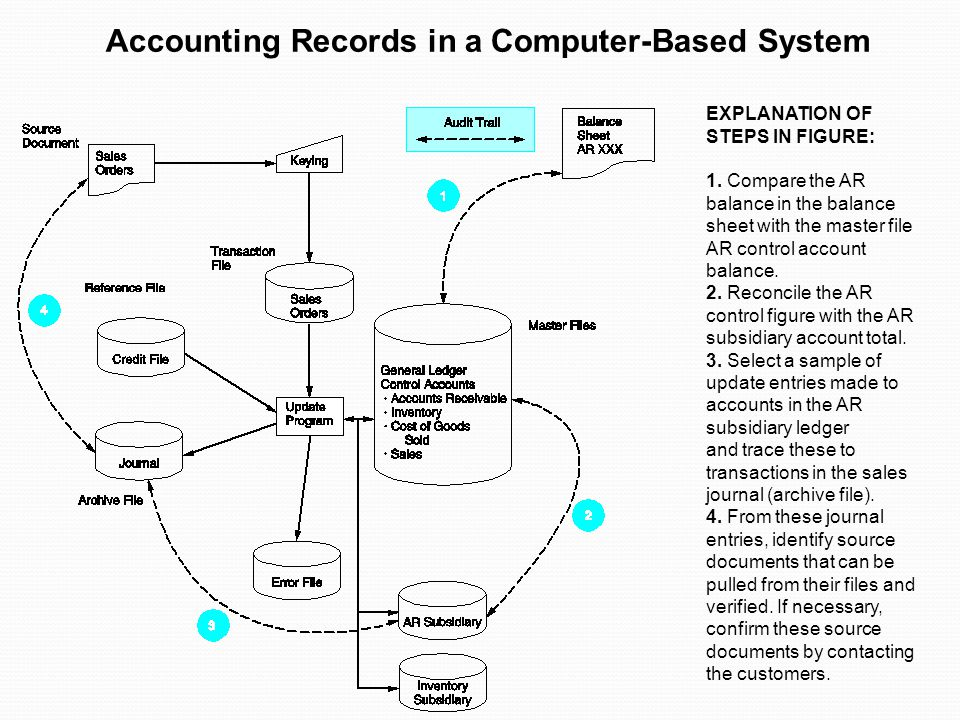 EXPLANATION OF STEPS IN FIGURE: 1. Compare the AR balance in the balance sheet with the master file AR control account balance. 2. Reconcile the AR co