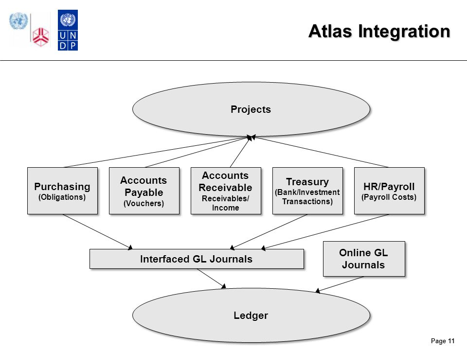 Atlas Integration Page 11 Purchasing (Obligations) Accounts Payable (Vouchers) Treasury (Bank/Investment Transactions) Accounts Receivable Receivables/ Income HR/Payroll (Payroll Costs) Ledger Interfaced GL Journals Online GL Journals Projects
