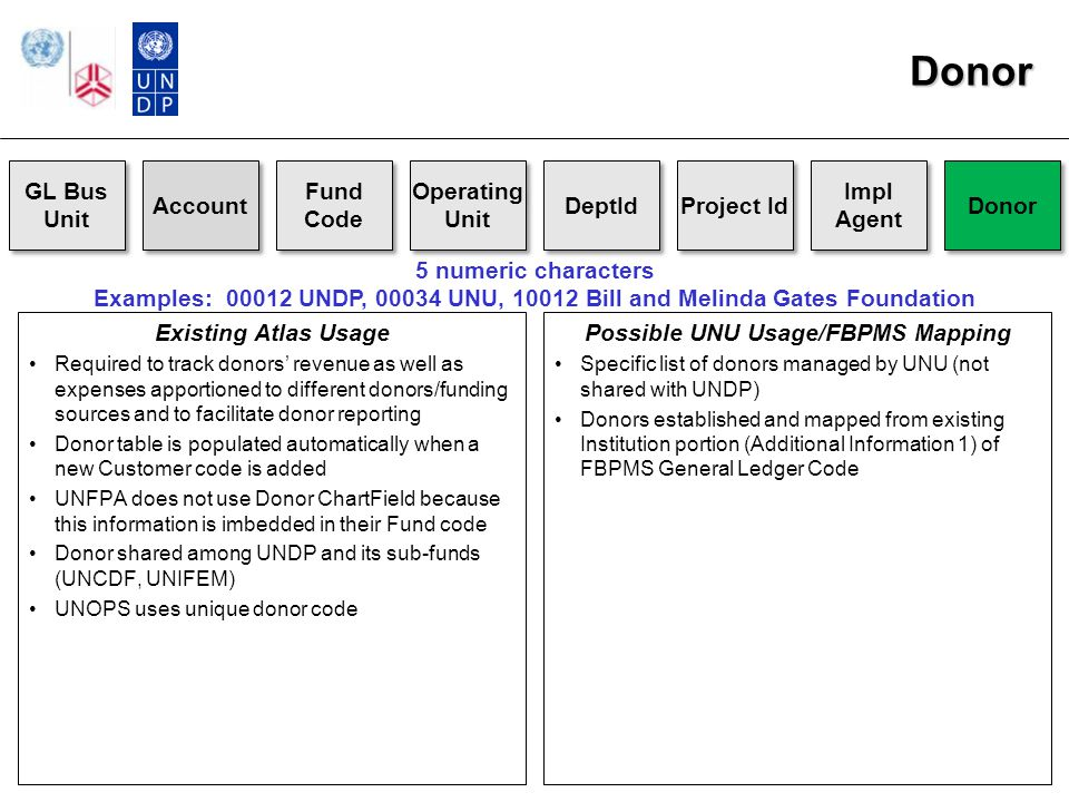 Donor GL Bus Unit Account Fund Code Operating Unit DeptId Project Id Impl Agent Donor Existing Atlas Usage Required to track donors' revenue as well as expenses apportioned to different donors/funding sources and to facilitate donor reporting Donor table is populated automatically when a new Customer code is added UNFPA does not use Donor ChartField because this information is imbedded in their Fund code Donor shared among UNDP and its sub-funds (UNCDF, UNIFEM) UNOPS uses unique donor code 5 numeric characters Examples: 00012 UNDP, 00034 UNU, 10012 Bill and Melinda Gates Foundation Possible UNU Usage/FBPMS Mapping Specific list of donors managed by UNU (not shared with UNDP) Donors established and mapped from existing Institution portion (Additional Information 1) of FBPMS General Ledger Code