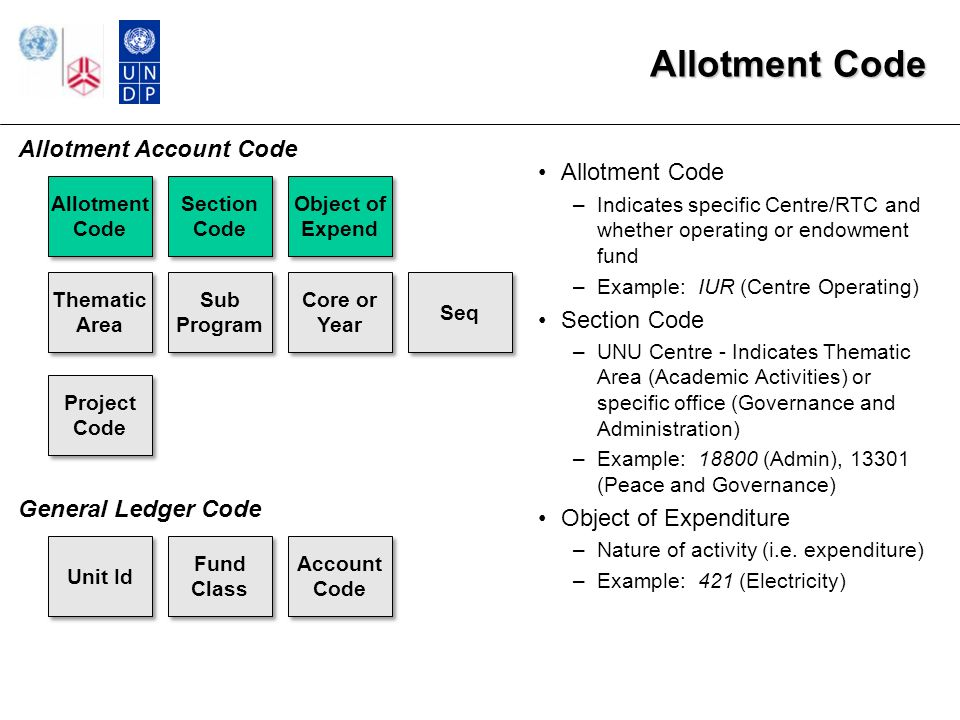 GL Business Unit Existing Atlas Usage An independent entity which segregates its accounting data for tracking, reporting and auditing purposes Represents the highest financial reporting level in Atlas/PeopleSoft Entries are balanced by GL Bus Unit (in addition to Fund and Operating Unit) GL Business Unit currently be used for agencies and UNDP major subfunds (UNCDF, UNIFEM) There are a total of five existing GL BUs: –UNDP1, UNCDF, UNFEM, UNFPA, and UNOPS Proposed sixth GL BU to be used for all of UN University: UNUNI GL Bus Unit Account Fund Code Operating Unit DeptId Project Id Impl Agent Donor 5 alphanumeric characters - Examples: UNDP1, UNOPS, UNFPA Possible UNU Usage/FBPMS Mapping Sixth GL BU to be used for all of UN University: UNUNI