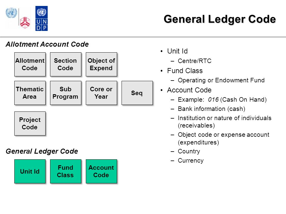 Fund Code GL Bus Unit Account Fund Code Operating Unit DeptId Project Id Impl Agent Donor Existing Atlas Usage Legally separate source of funds which is self balancing and has a separate board or donor mandate Each Atlas organization maintains a separate set of fund values Funds of a similar type are grouped into ranges Fund generally establishes the rules for budgetary control in Commitment Control, such as the level at which budgets are controlled (Fund/Project/Donor, Fund/Dept, etc.) 5 alphanumeric characters Examples: 02000 (Reg Res Mgmt & Adm – HQ), 30000 (Prog Cost Sharing) Possible UNU Usage/FBPMS Mapping Single fund code for Operating Fund Further allocated to institute level through combination with Operating Unit and/or Department Single fund code for Endowment Fund Further allocated to institute level through combination with Operating Unit and/or Department One or more fund codes for Specific Project Contributions (SPCs) Fund Code serves similar purpose and will be mapped from FBPMS Fund Classification