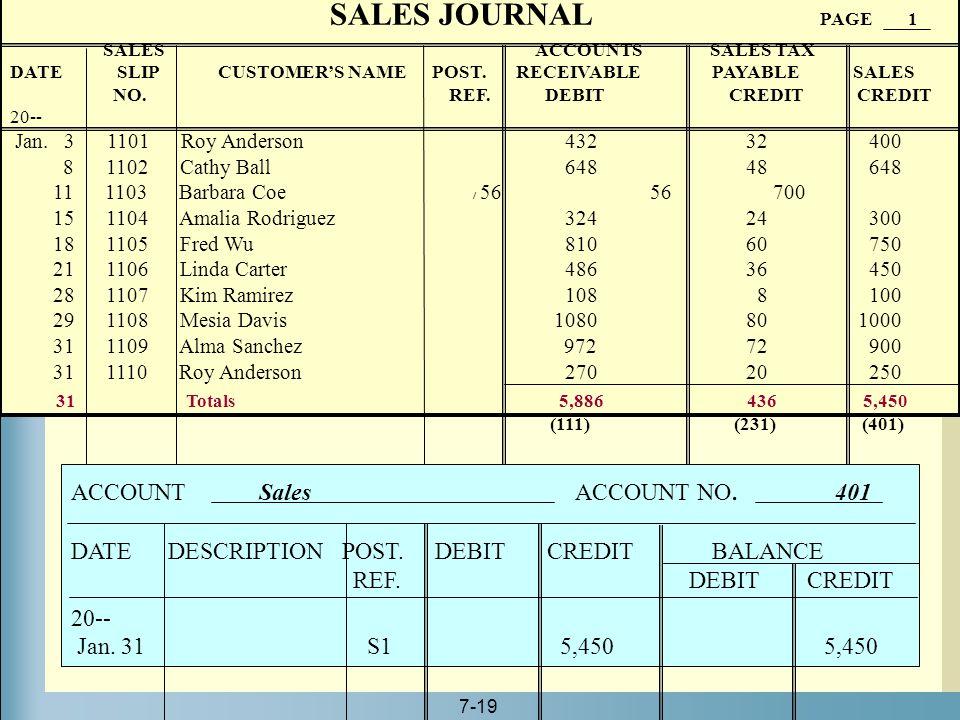 7-19 SALES JOURNAL PAGE 1 SALES ACCOUNTS SALES TAX DATE SLIP CUSTOMER'S NAME POST. RECEIVABLE PAYABLE SALES NO. REF. DEBIT CREDIT CREDIT 20-- Jan. 3 1