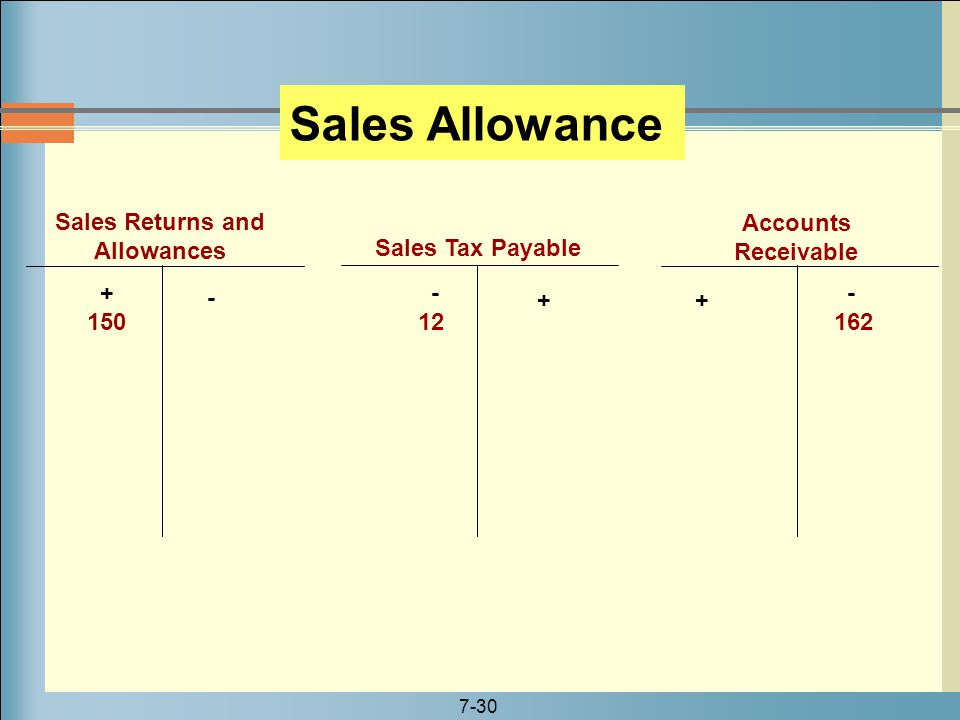 7-30 Sales Returns and Allowances + 150 Accounts Receivable Sales Tax Payable - 162 - 12 Sales Allowance - + +