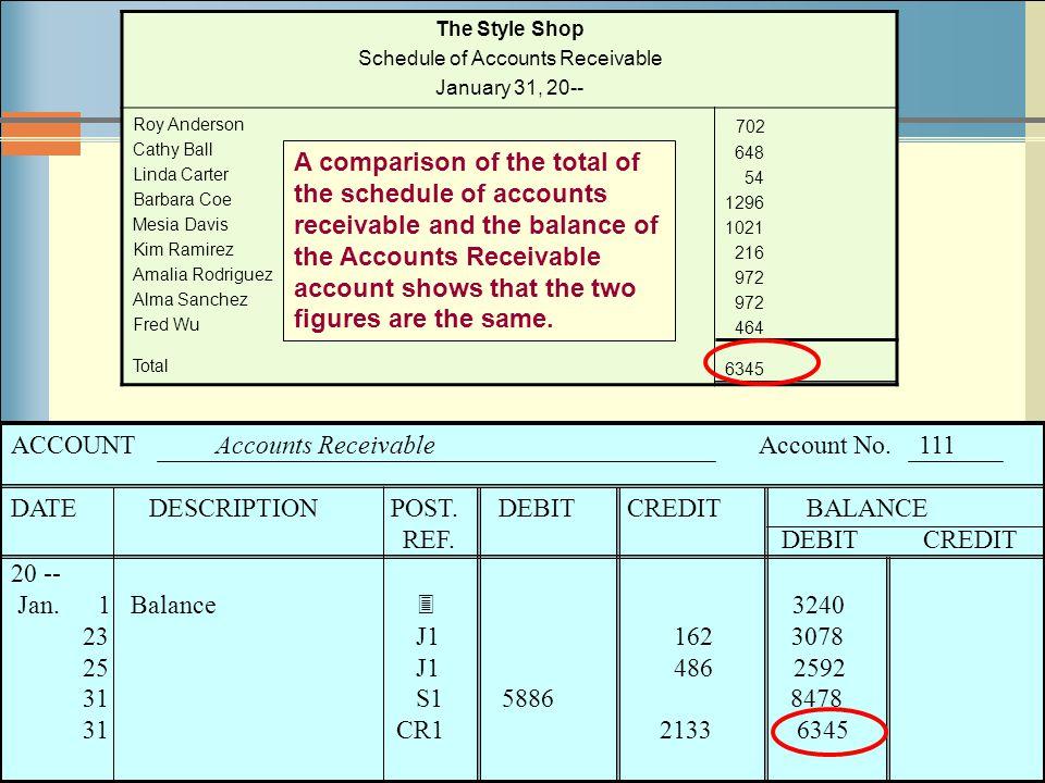 7-39 The Style Shop Schedule of Accounts Receivable January 31, 20-- Roy Anderson Cathy Ball Linda Carter Barbara Coe Mesia Davis Kim Ramirez Amalia R
