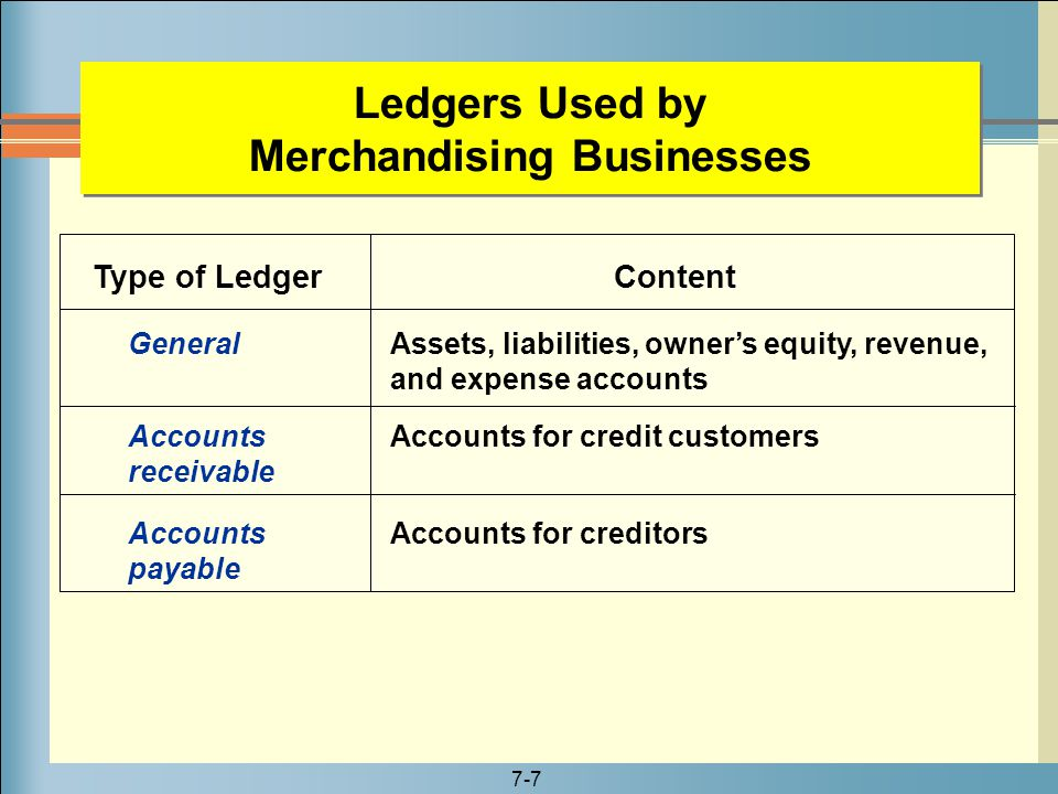 7-7 Ledgers Used by Merchandising Businesses General Accounts receivable Accounts payable Assets, liabilities, owner's equity, revenue, and expense ac