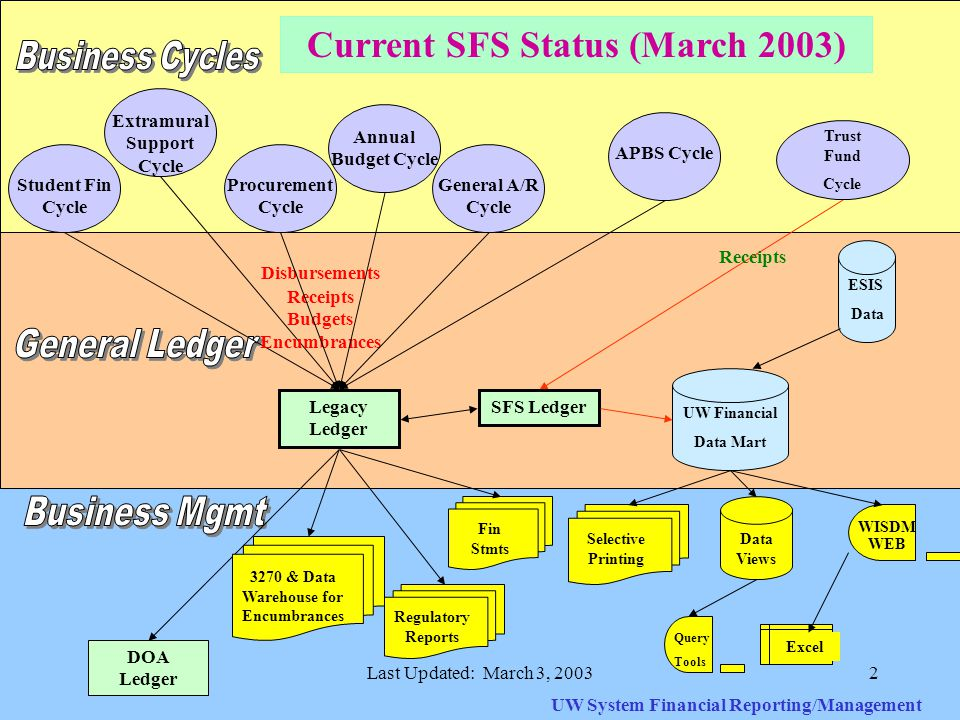 Last Updated: March 3, 20032 Student Fin Cycle Extramural Support Cycle APBS Cycle Legacy Ledger SFS Ledger UW System Financial Reporting/Management Current SFS Status (March 2003) DOA Ledger Regulatory Reports Fin Stmts Query Tools Data Views WISDM WEB Excel Selective Printing UW Financial Data Mart General A/R Cycle Procurement Cycle Annual Budget Cycle Disbursements Receipts Budgets Encumbrances 3270 & Data Warehouse for Encumbrances Trust Fund Cycle Receipts ESIS Data