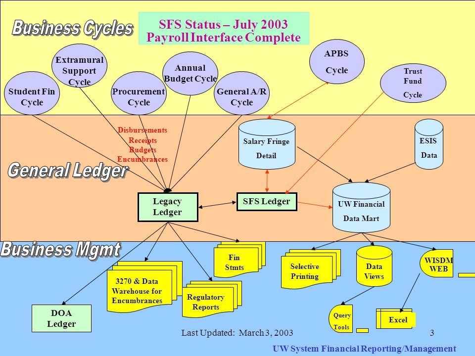 Last Updated: March 3, 20033 Student Fin Cycle Extramural Support Cycle Legacy Ledger SFS Ledger UW System Financial Reporting/Management SFS Status – July 2003 Payroll Interface Complete DOA Ledger Regulatory Reports Fin Stmts Query Tools Data Views WISDM WEB Excel Selective Printing UW Financial Data Mart General A/R Cycle Procurement Cycle Annual Budget Cycle Disbursements Receipts Budgets Encumbrances 3270 & Data Warehouse for Encumbrances Salary Fringe Detail APBS Cycle Trust Fund Cycle ESIS Data
