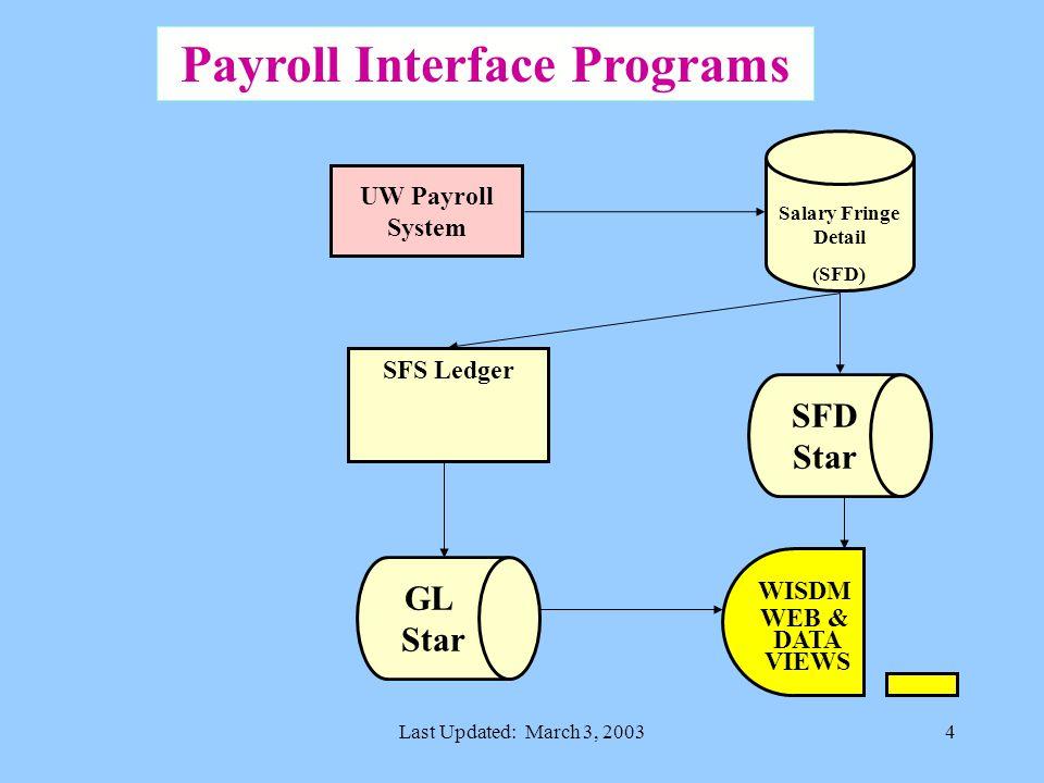 Last Updated: March 3, 20034 WISDM WEB & DATA VIEWS SFS Ledger Payroll Interface Programs SFD Star UW Payroll System Salary Fringe Detail (SFD) GL Star