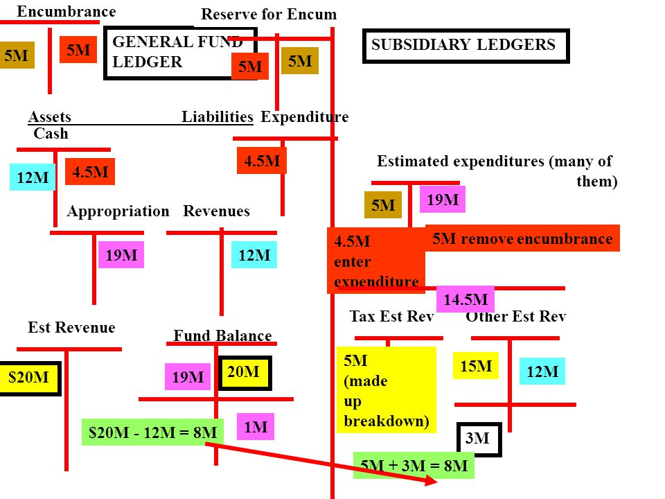 GENERAL FUND LEDGER Assets Liabilities Fund Balance Est Revenue $20M 20M SUBSIDIARY LEDGERS Tax Est RevOther Est Rev 5M (made up breakdown) 15M Cash 12M Revenues 12M 3M 5M + 3M = 8M $20M - 12M = 8M Appropriation 19M Estimated expenditures (many of them) 19M 1M Encumbrance 5M Reserve for Encum 5M Expenditure 4.5M 5M 5M remove encumbrance 4.5M enter expenditure 14.5M