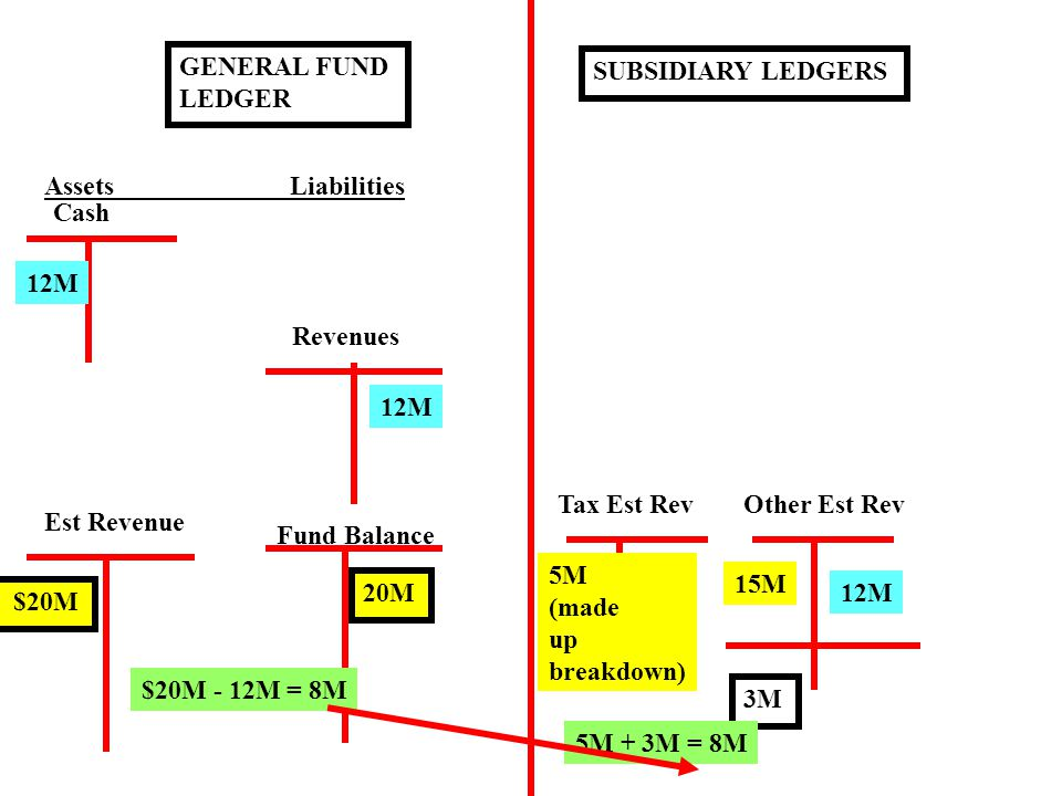 GENERAL FUND LEDGER Assets Liabilities Fund Balance Est Revenue $20M 20M SUBSIDIARY LEDGERS Tax Est RevOther Est Rev 5M (made up breakdown) 15M Cash 12M Revenues 12M 3M 5M + 3M = 8M $20M - 12M = 8M