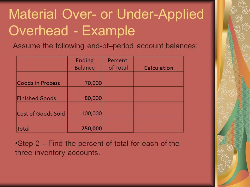 Material Over- or Under-Applied Overhead - Example Ending Balance Percent of Total Calculation Goods in Process 70,00028%(70,000/250,000) Finished Goods 80,00032%(80,000/250,000) Cost of Goods Sold 100,00040%(100,000/250,000) Total 250,000100% Assume the following end-of–period account balances: