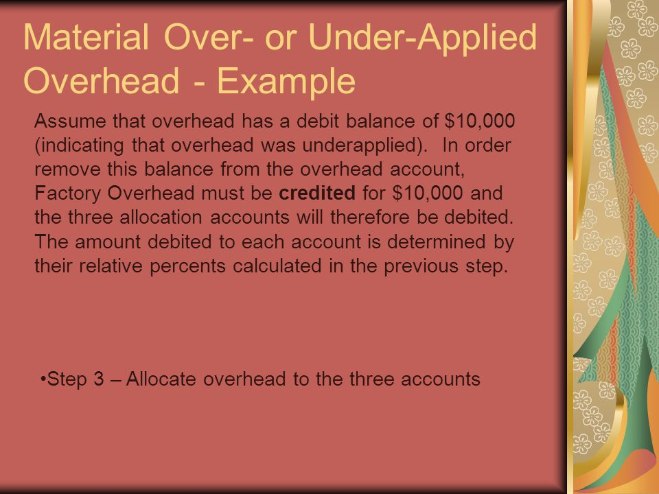 Material Over- or Under-Applied Overhead - Example Ending Balance Percent of Total Calculation Goods in Process70,00028%(70,000/250,000) Finished Goods80,00032%(80,000/250,000) Cost of Goods Sold100,00040%(100,000/250,000) Total250,000100% Recall the relative percent of total: DebitCredit Goods in Process2,800 (10,000 X.28) Finished Goods3,200 (10,000 X.32) Cost of Goods Sold4,000(10,000 X.40) Factory Overhead 10,000 Journal entry to close Factory Overhead