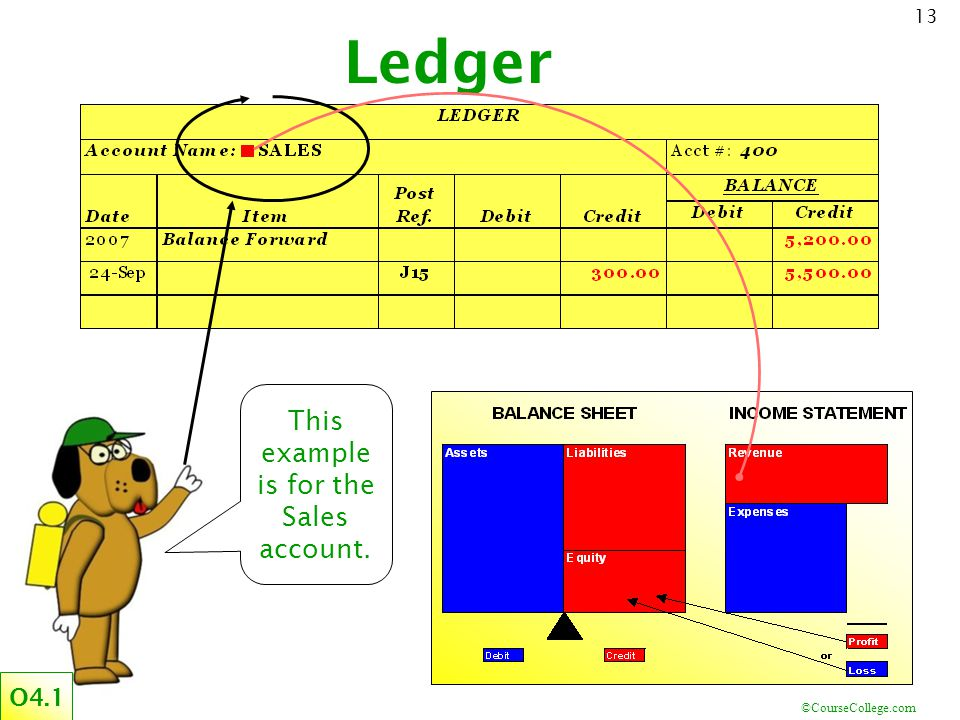 ©CourseCollege.com 13 Ledger This example is for the Sales account. O4.1
