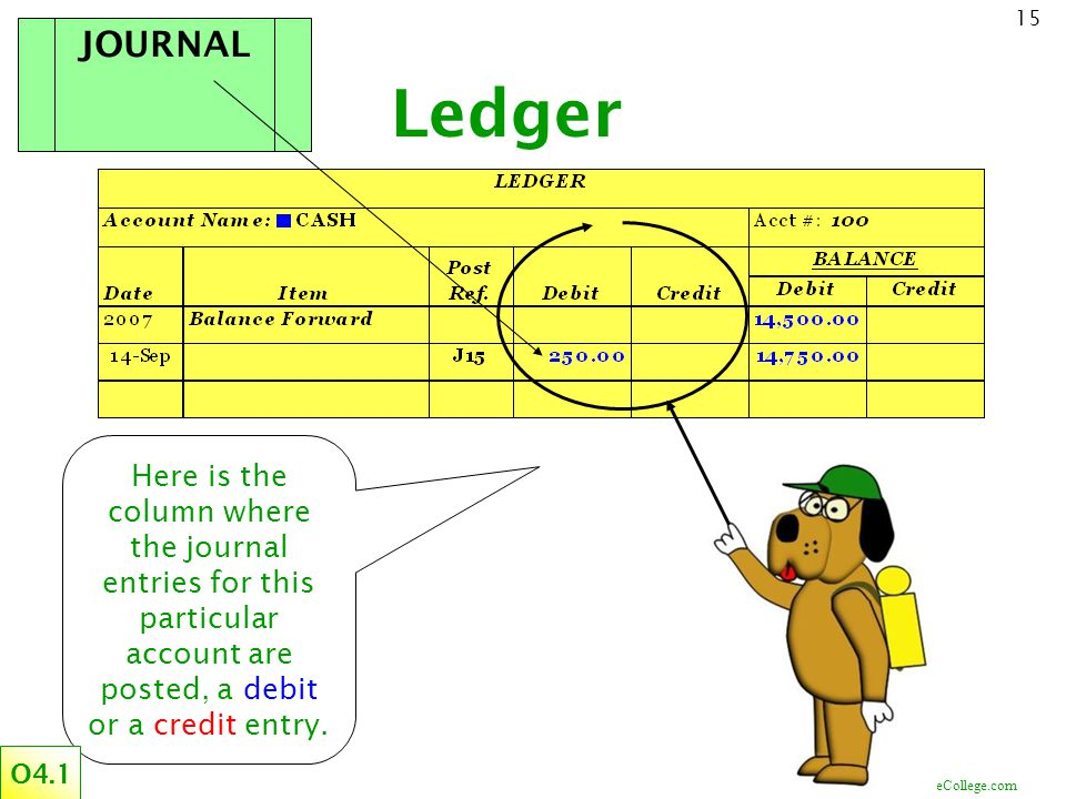 ©CourseCollege.com 15 Ledger Here is the column where the journal entries for this particular account are posted, a debit or a credit entry. JOURNAL O