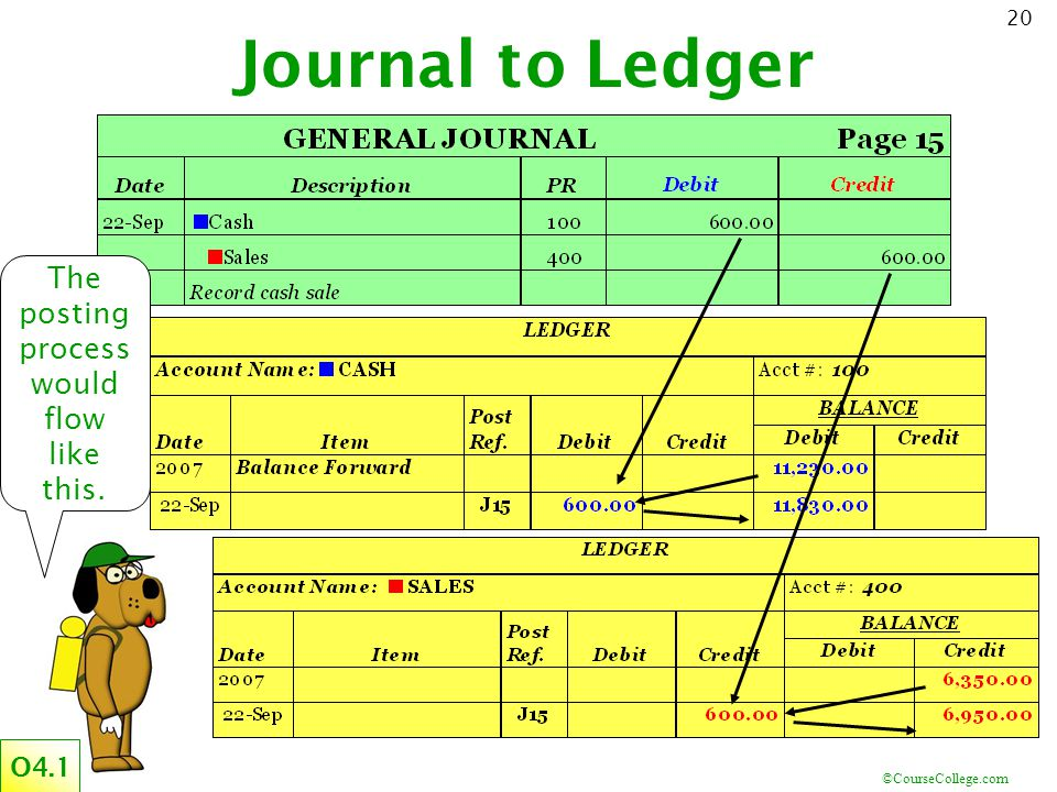 ©CourseCollege.com 20 Journal to Ledger The posting process would flow like this. O4.1