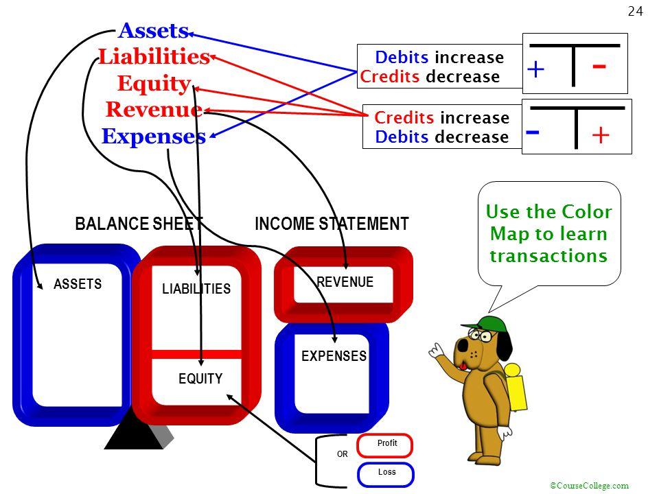 ©CourseCollege.com 24 Assets Liabilities Equity Revenue Expenses Debits increase Credits decrease +-+--+-+ Credits increase Debits decrease OR Loss Pr