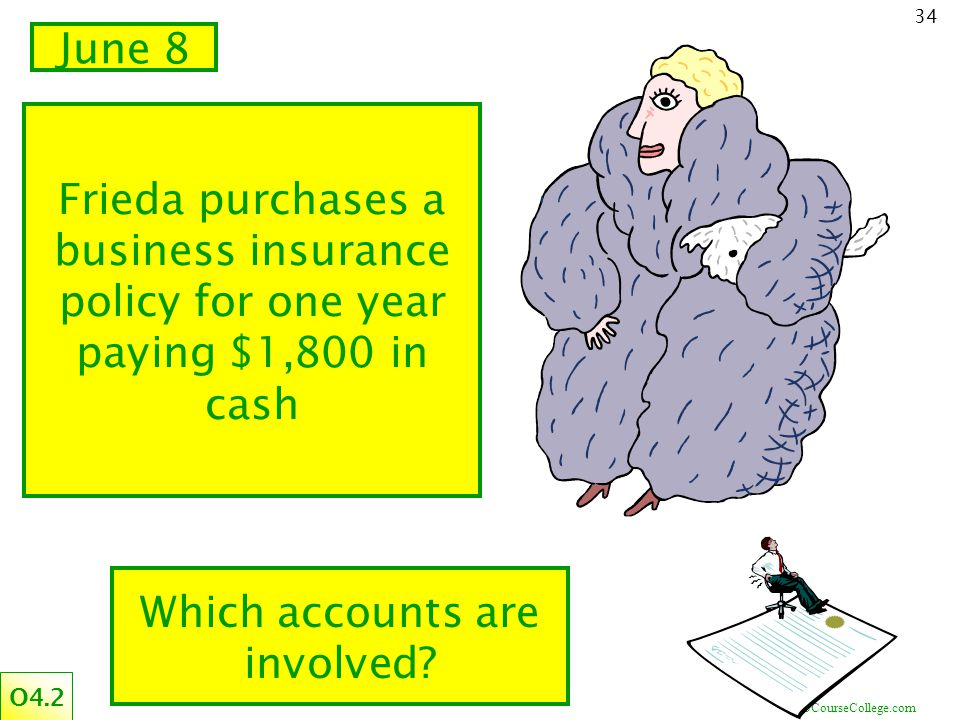 ©CourseCollege.com 34 Frieda purchases a business insurance policy for one year paying $1,800 in cash June 8 O4.2 Which accounts are involved?