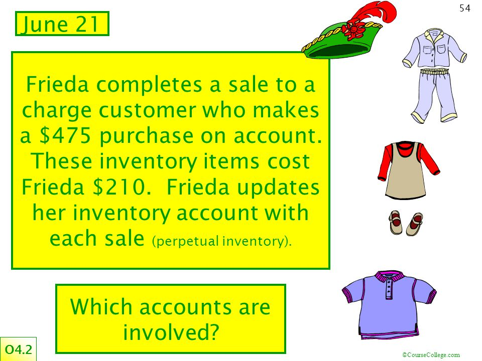 ©CourseCollege.com 54 Frieda completes a sale to a charge customer who makes a $475 purchase on account. These inventory items cost Frieda $210. Fried