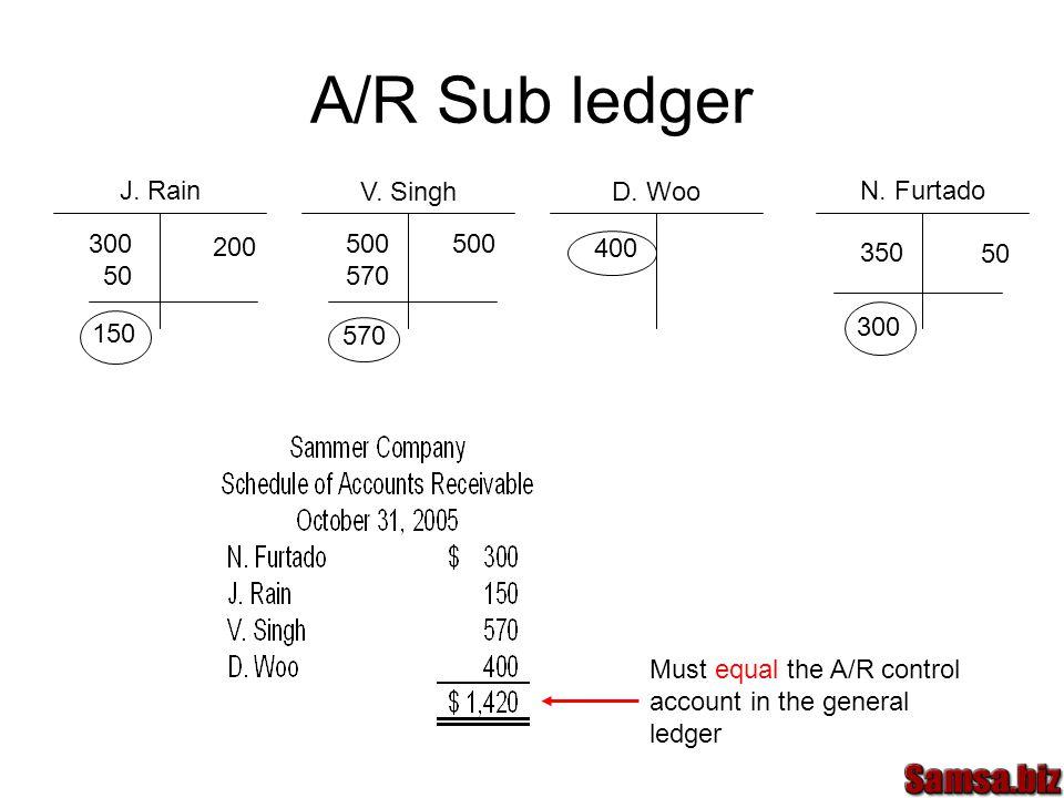 A/R Sub ledger J. Rain V. Singh D. Woo N.