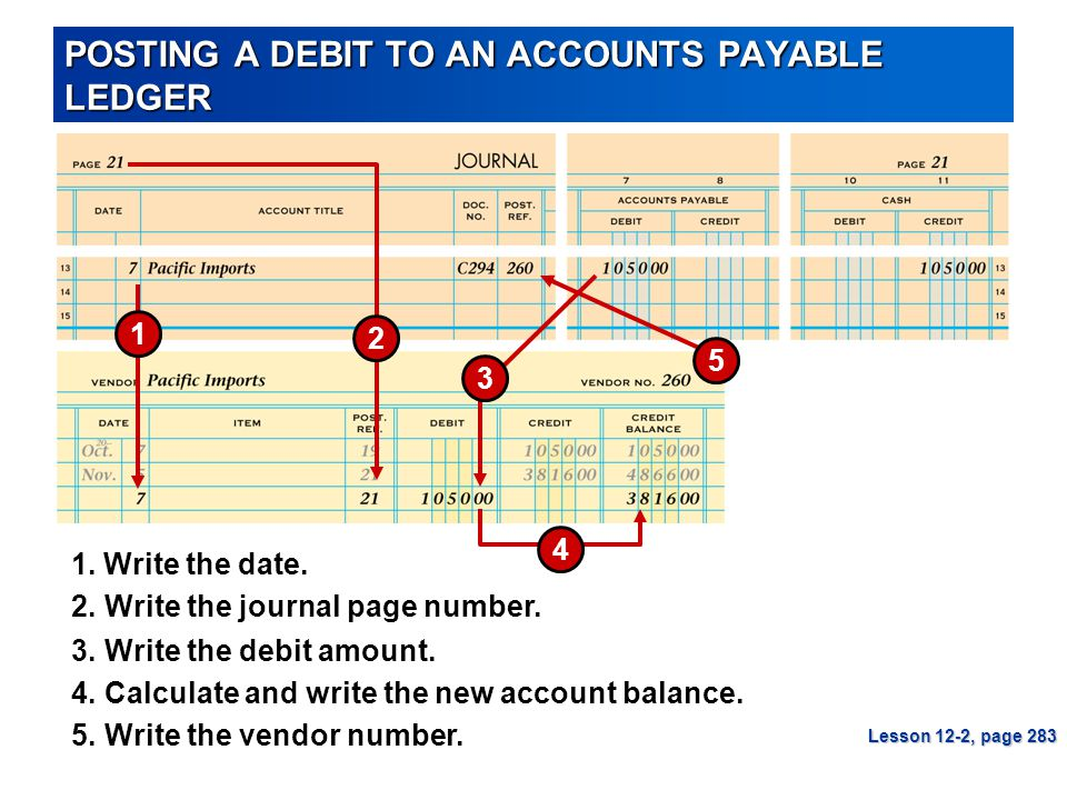 POSTING A DEBIT TO AN ACCOUNTS PAYABLE LEDGER Lesson 12-2, page 283 1 2 3 4 5 3.Write the debit amount. 1. Write the date. 4.Calculate and write the n
