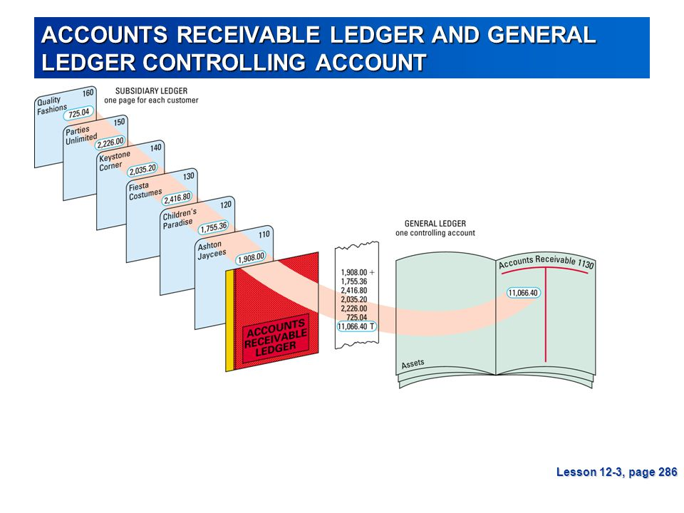 ACCOUNTS RECEIVABLE LEDGER AND GENERAL LEDGER CONTROLLING ACCOUNT Lesson 12-3, page 286