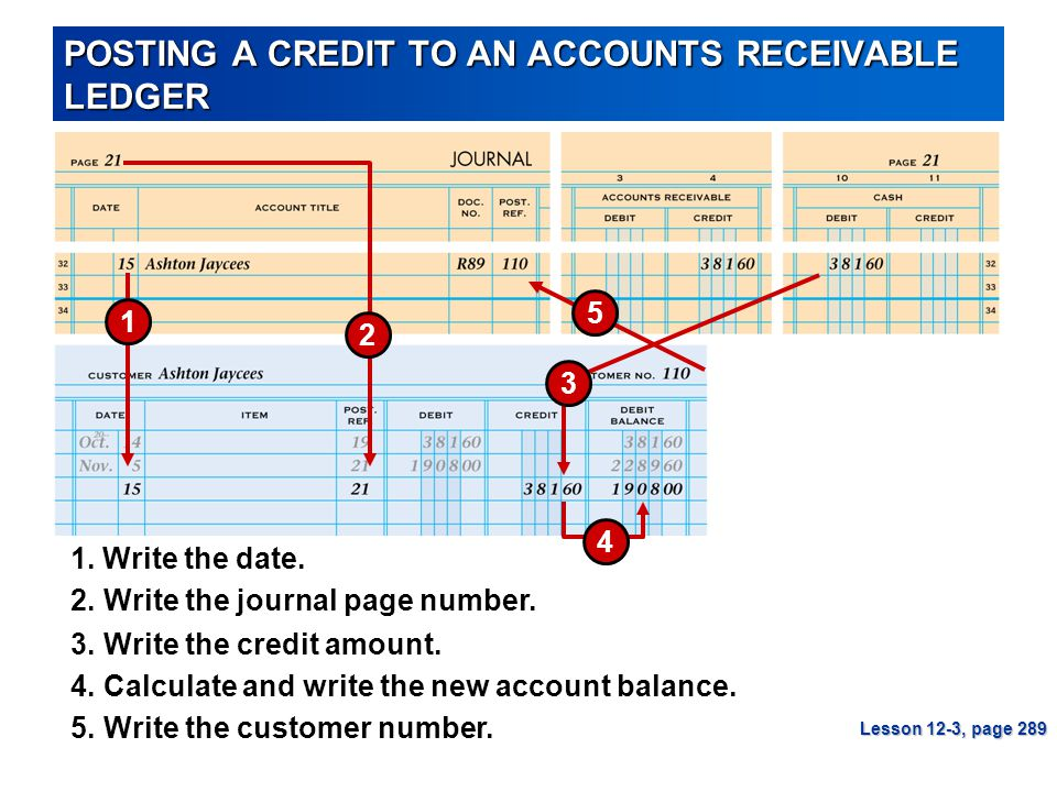 POSTING A CREDIT TO AN ACCOUNTS RECEIVABLE LEDGER Lesson 12-3, page 289 1 2 3 4 5 3.Write the credit amount. 1. Write the date. 4.Calculate and write