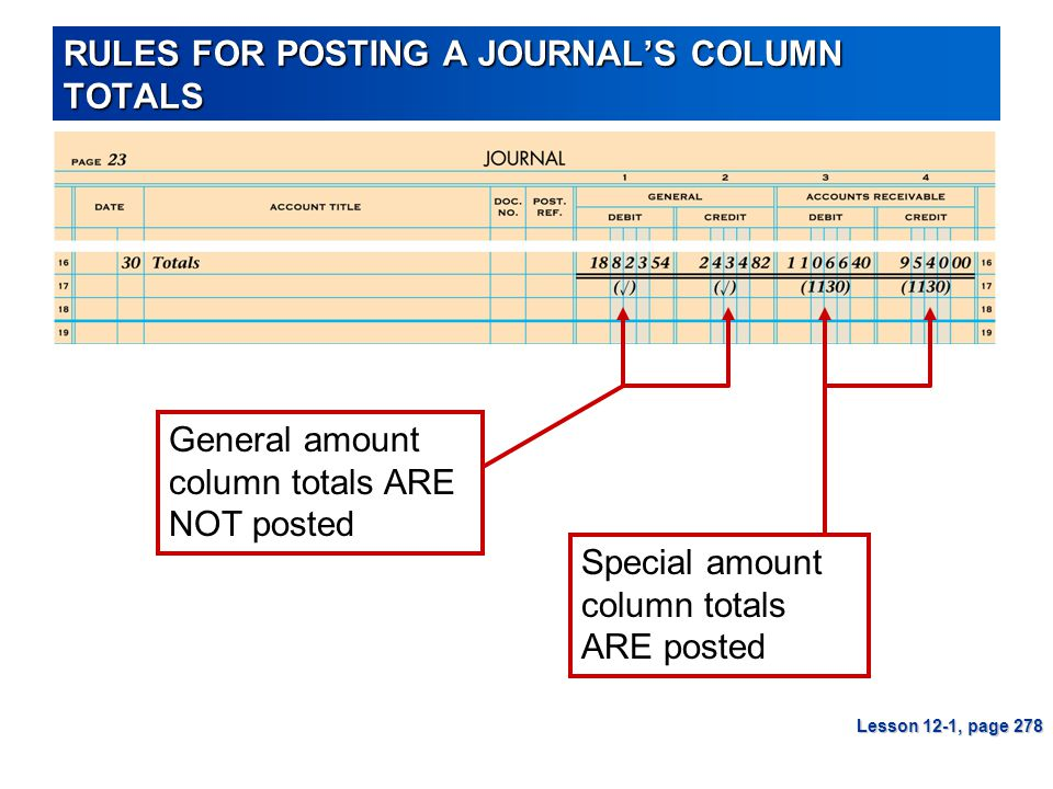 RULES FOR POSTING A JOURNAL'S COLUMN TOTALS General amount column totals ARE NOT posted Special amount column totals ARE posted Lesson 12-1, page 278