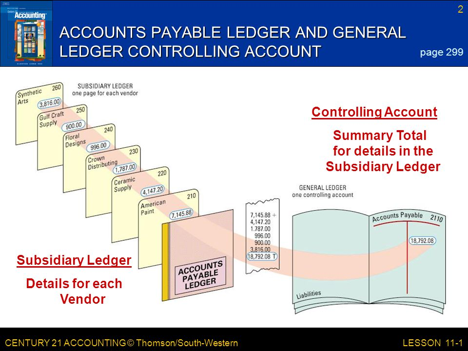 CENTURY 21 ACCOUNTING © Thomson/South-Western 2 LESSON 11-1 ACCOUNTS PAYABLE LEDGER AND GENERAL LEDGER CONTROLLING ACCOUNT page 299 Subsidiary Ledger