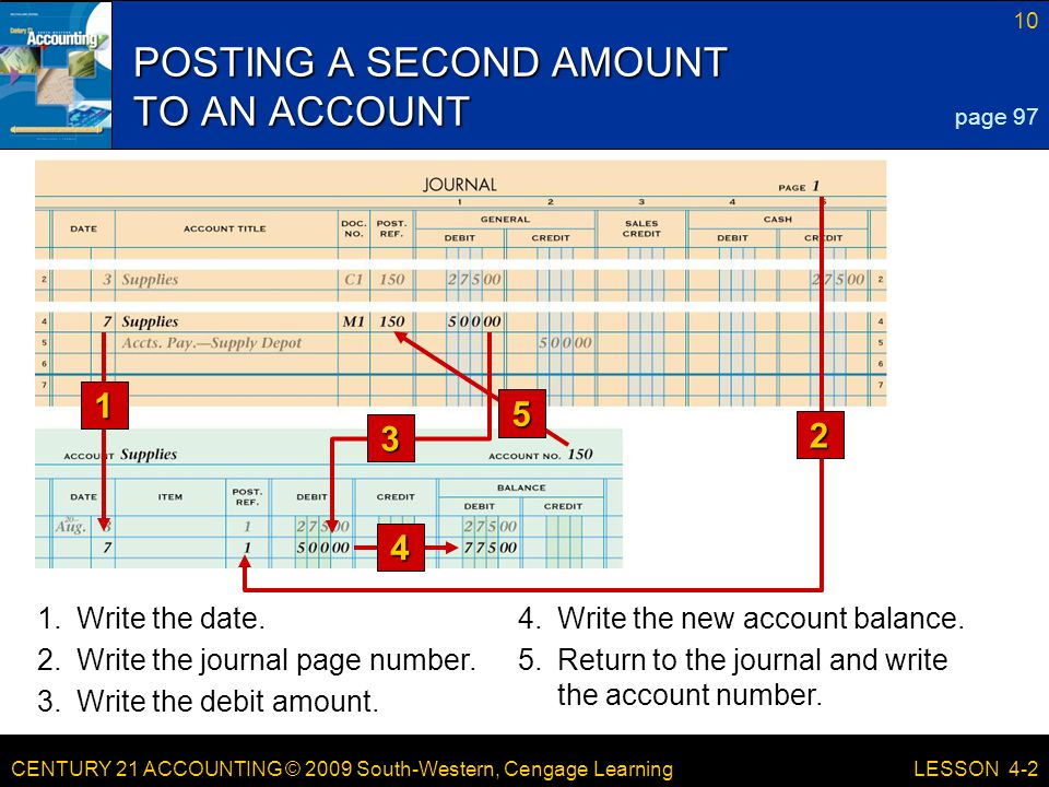 CENTURY 21 ACCOUNTING © 2009 South-Western, Cengage Learning 10 LESSON 4-2 POSTING A SECOND AMOUNT TO AN ACCOUNT page 97 3 5 1 2 4 1.Write the date.4.