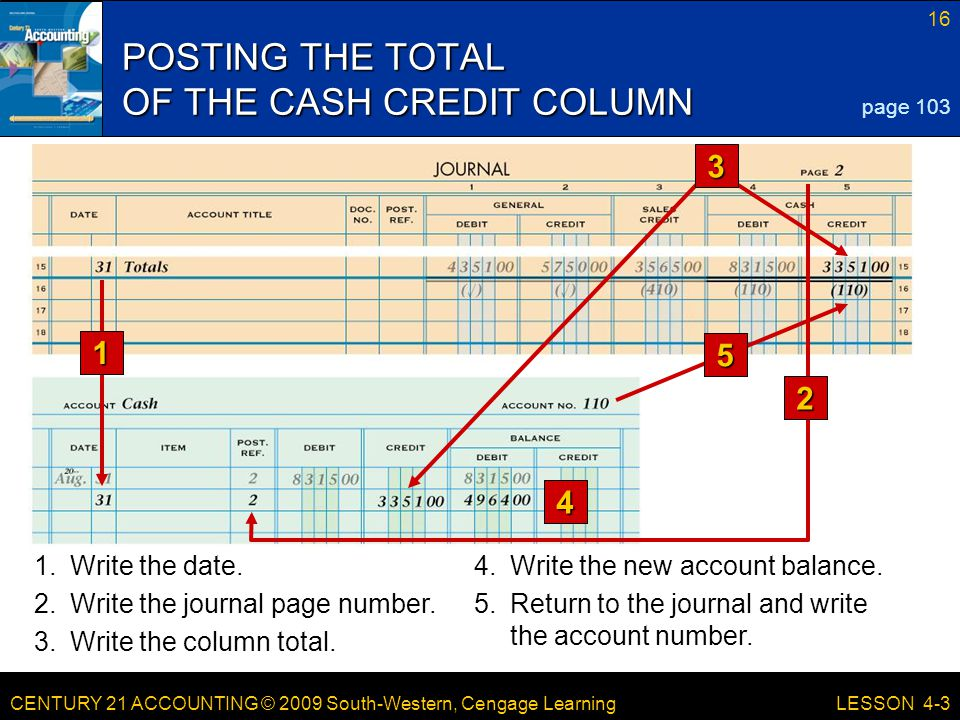 CENTURY 21 ACCOUNTING © 2009 South-Western, Cengage Learning 16 LESSON 4-3 POSTING THE TOTAL OF THE CASH CREDIT COLUMN page 103 1 4 1.Write the date.4.Write the new account balance.