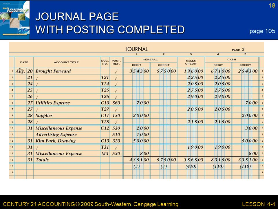CENTURY 21 ACCOUNTING © 2009 South-Western, Cengage Learning 18 LESSON 4-4 JOURNAL PAGE WITH POSTING COMPLETED page 105
