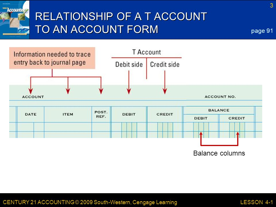 CENTURY 21 ACCOUNTING © 2009 South-Western, Cengage Learning 3 LESSON 4-1 RELATIONSHIP OF A T ACCOUNT TO AN ACCOUNT FORM page 91 Balance columns