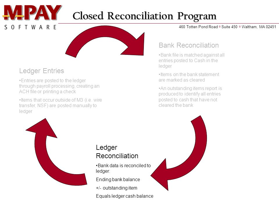 Closed Reconciliation Program Ledger Entries Entries are posted to the ledger through payroll processing, creating an ACH file or printing a check Items that occur outside of M3 (i.e.