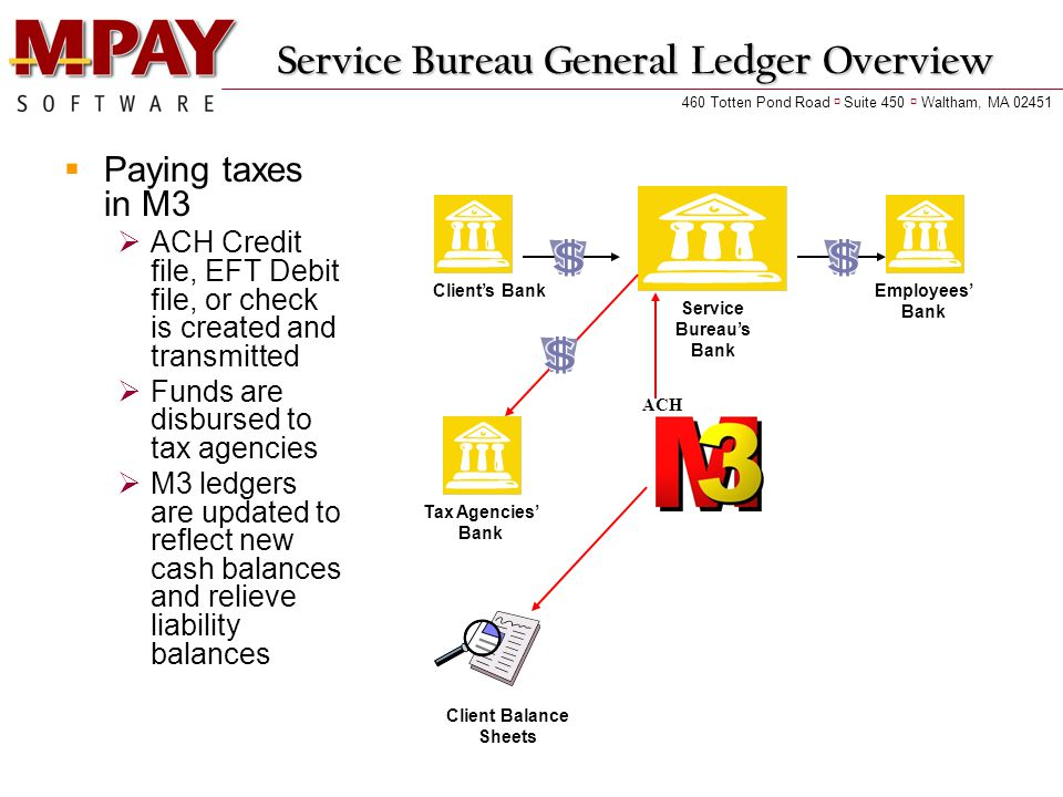 Service Bureau General Ledger Overview  Paying taxes in M3  ACH Credit file, EFT Debit file, or check is created and transmitted  Funds are disbursed to tax agencies  M3 ledgers are updated to reflect new cash balances and relieve liability balances Client's Bank Service Bureau's Bank Employees' Bank ACH Tax Agencies' Bank Client Balance Sheets 460 Totten Pond Road  Suite 450  Waltham, MA 02451