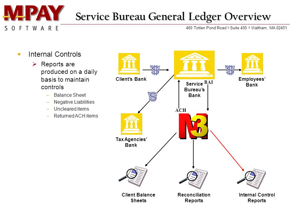 Service Bureau General Ledger Overview  Internal Controls  Reports are produced on a daily basis to maintain controls –Balance Sheet –Negative Liabilities –Uncleared items –Returned ACH items Client's Bank Service Bureau's Bank Employees' Bank Tax Agencies' Bank ACH BAI Client Balance Sheets Reconciliation Reports Internal Control Reports 460 Totten Pond Road  Suite 450  Waltham, MA 02451